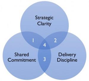 SuccessfulStrategies