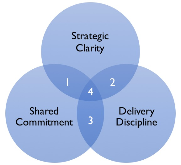 Do you know the 3 drivers of your strategic success? How well does your leadership team and organisation rate on these critical tasks?