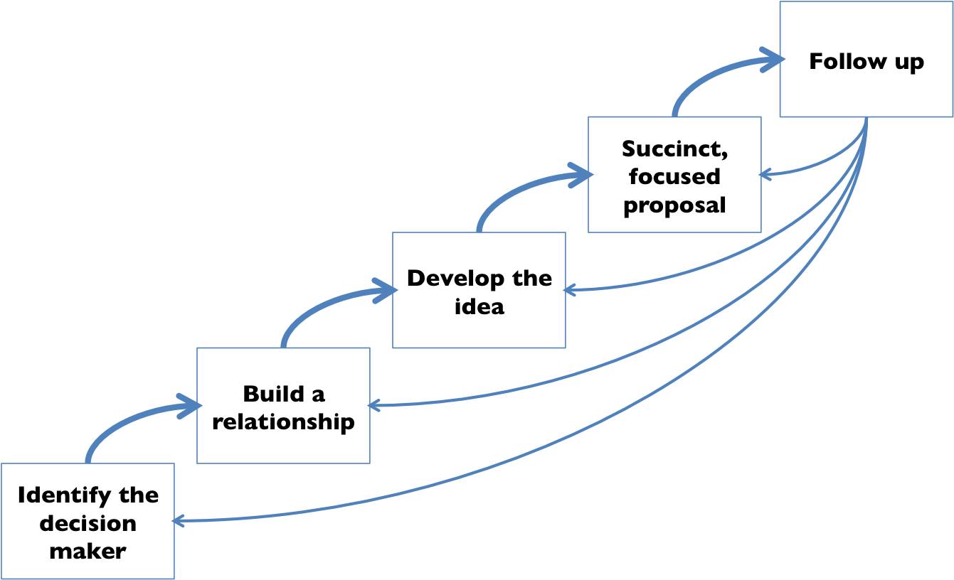 business-proposal-process
