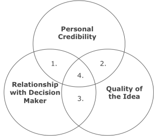 influencing-a-decision-makerjpg