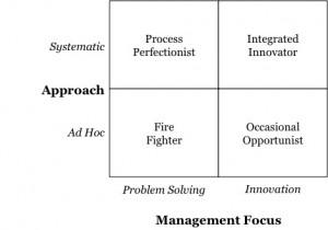 problem-solving-vs-innovation
